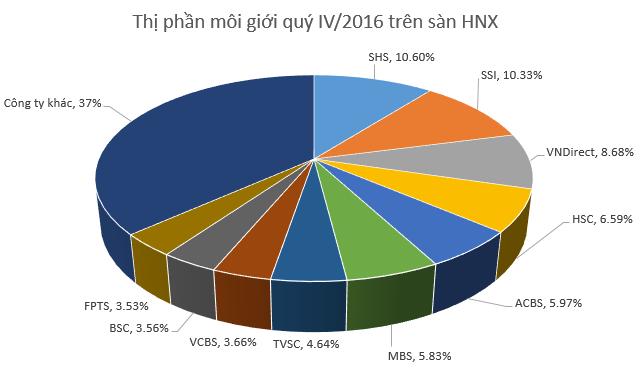 Top 10 CTCK có thị phần môi giới lớn nhất trên HNX trong quý 4/2016