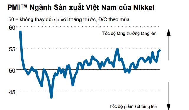 Nguồn: Báo cáo của Nikkei