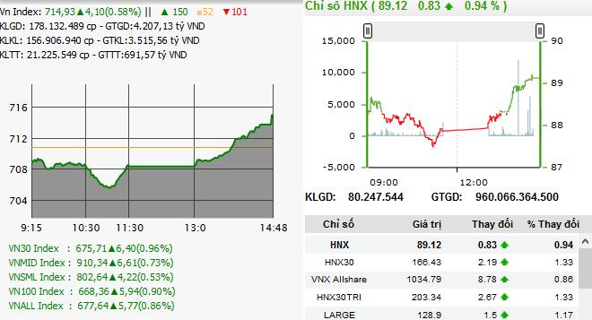 Chỉ số Vn-Index và HNX-Index trong phiên giao dịch ngày 18/4