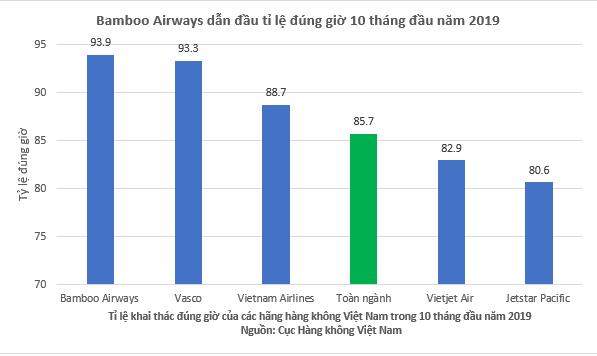 Bamboo Airways bay đúng giờ nhất toàn ngành hàng không Việt Nam 10 tháng đầu năm 2019.