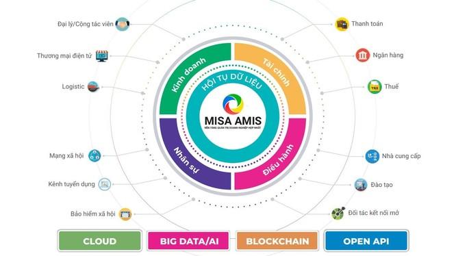 Mô hình hội tụ dữ liệu cả bên trong và ngoài doanh nghiệp của MISA AMIS