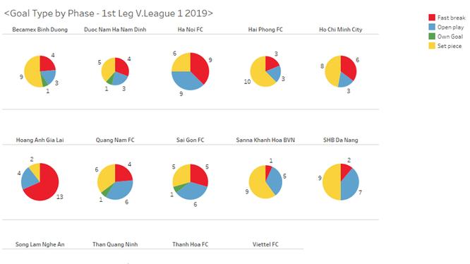 Biểu phân tích bàn thắng lượt đi V.League 2019 (ảnh V.S)