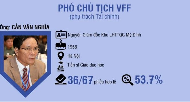 Việc ông Cấn Văn Nghĩa trúng cử Phó chủ tịch phụ trách tài chính VFF khi chỉ nhận số phiếu ủng hộ 36 trên tổng 67 phiếu bầu hợp lệ báo hiệu một nhiệm kỳ khó khăn. (ảnh VietTimes)