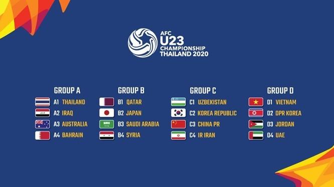 Phân bảng VCK U23 châu Á 2020. Ảnh AT