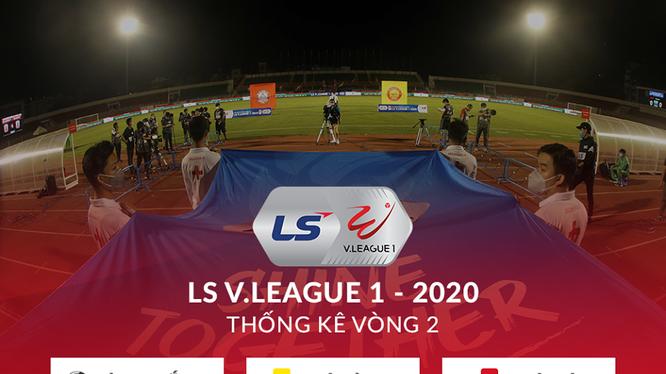 Mặc dù chỉ mới 2 vòng đấu, nhưng có những dấu hiệu cho thấy V- League 2020 đáng xem hơn mùa giải năm ngoái. Ảnh VPF