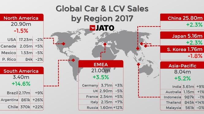 Cả thế giới đã tiêu thụ hơn 86 triệu ô tô trong năm 2017