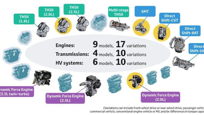 Cảm giác lái xe Toyota sẽ hấp dẫn hơn nhờ hệ thống động lực mới