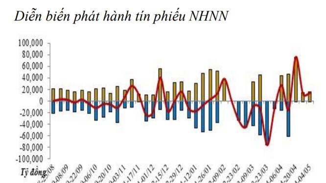 Tiếp tục có thêm 14.000 tỷ đồng được bơm ròng vào thị trường trong tuần vừa qua. (Biểu đồ: BVSC)
