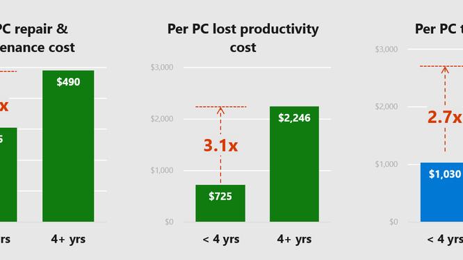 Chi phí sở hữu một máy tính cũ