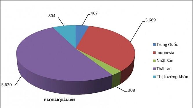 Cơ cấu sản lượng của 4 thị trường chính trong tổng sản lượng nhập khẩu ô tô cả nước tháng 4. Biểu đồ: T.Bình.