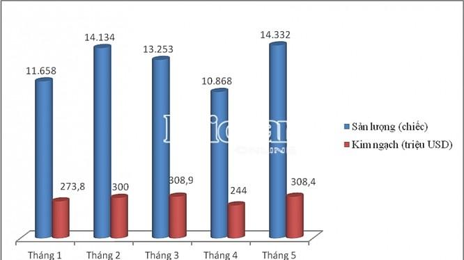 Kết quả nhập khẩu ô tô theo tháng trong 5 tháng đầu năm. Biểu đồ: T.Bình.