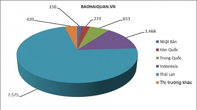 Các thị trường nhập khẩu ô tô lớn nhất của Việt Nam (theo sản lượng) đều nằm ở châu Á. Biểu đồ: T.Bình