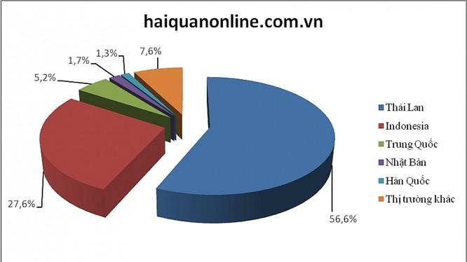 Cơ cấu thị trường ô tô nhập khẩu trong tháng 7. Biểu đồ: T.Bình.