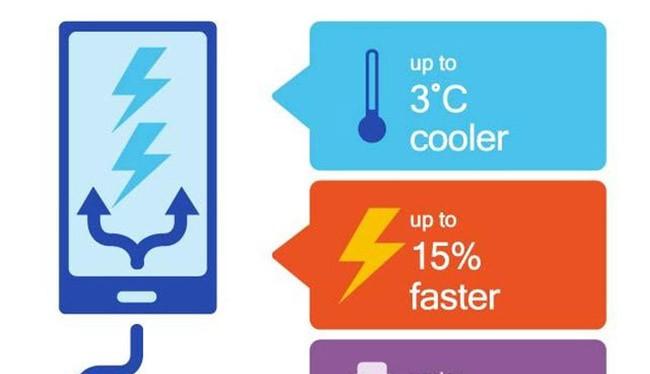 Công nghệ sạc nhanh Quick Charge 4.0+