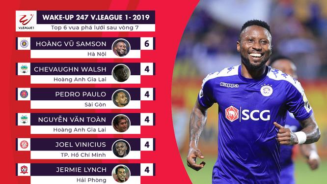 """Cầu thủ đang thi đấu trong màu áo đội bóng Hà Nội Hoàng Vũ Samson đã có 142 bàn thắng và trở thành """"sát thủ số 1"""" tại V.League (ảnh VPF)"""