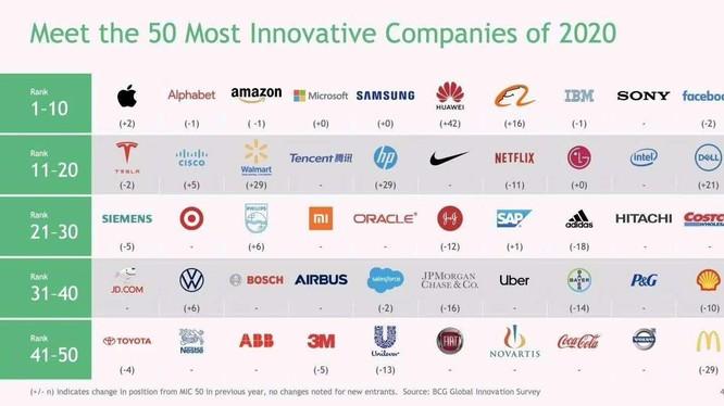 Danh sách 50 công ty sáng tạo nhất thế giới theo đánh giá của Boston Consulting Group