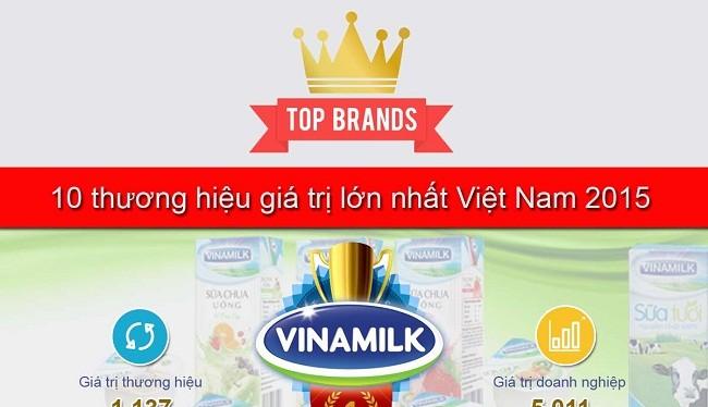Tổng toàn bộ giá trị thương hiệu của Top 50 Việt tăng 39% trong một năm