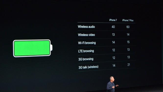 Pin iPhone 7 có thời lượng sử dụng lâu nhất trong các đời iPhone từ trước đến nay.