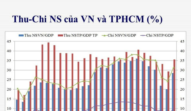 Thu chi ngân sách của TP. HCM và cả nước