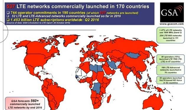 Tính tới hết quý 2/2016, 4G đã có mặt ở 170 quốc gia trên thế giới, với khoảng 537 nhà mạng đã triển khai cung cấp dịch vụ này tới người dùng. Số kết nối di động 4G vào khoảng gần 1,5 tỷ, chiếm khoảng 20% tổng số kết nối di động trên toàn cầu.