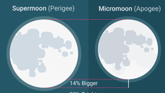 """""""Siêu trăng"""" đêm 14/11 sẽ có độ sáng lớn hơn khoảng 30% so với bình thường."""