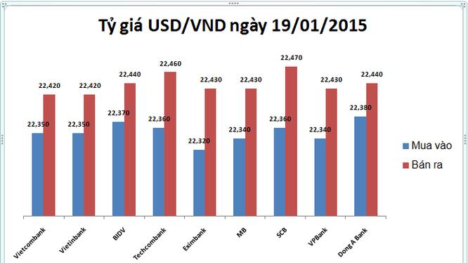 Tỷ giá USD/VND ngày 19/1 thấp nhất từ đầu năm tới nay