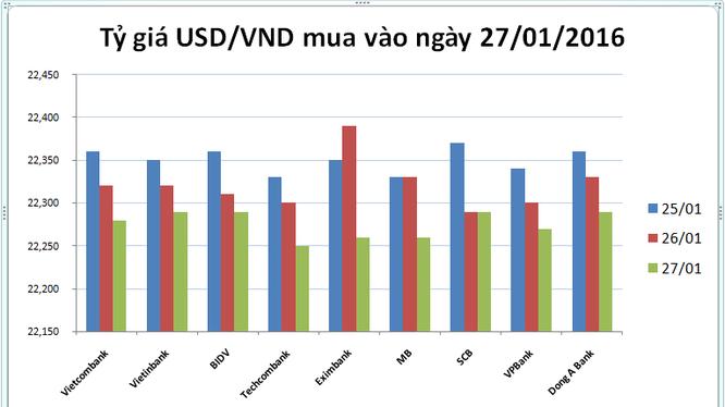 Tỷ giá USD/VND hôm nay (27/01): Khoét đáy 50 đồng
