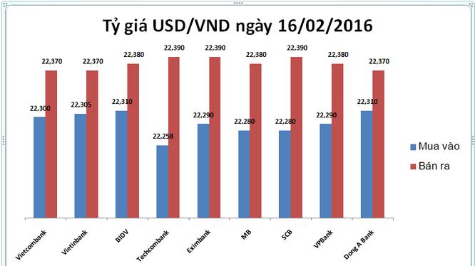 Tỷ giá USD/VND diễn biến ngược chiều điều hành của NHNN
