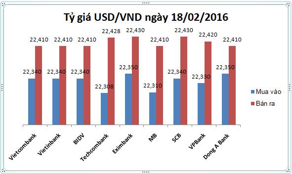 Tỷ giá USD/VND hôm nay (18/02): Nhà nước tăng, nhà băng giảm