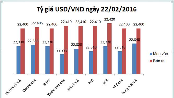 """USD nhà băng """"ngó lơ"""" động tác kéo tỷ giá trung tâm của NHNN"""