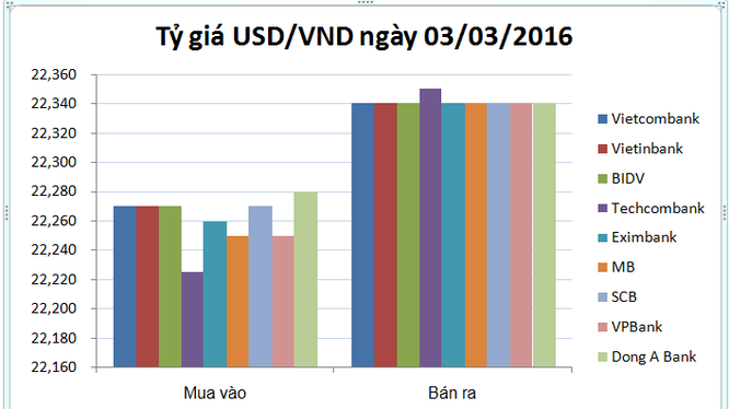 Tỷ giá USD/VND hôm nay (03/03): Thị trường một giá