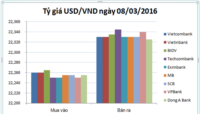 Tỷ giá trung tâm lần đầu tiên tăng điểm trong tháng 3