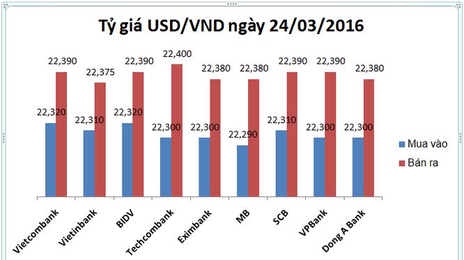 Tỷ giá leo thang, USD nhà băng đồng loạt tăng cao