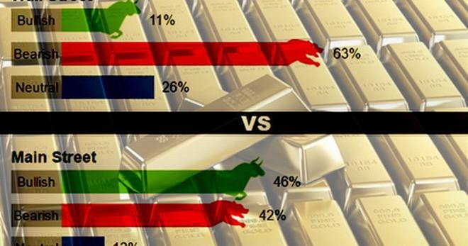 Kết quả khảo sát giá vàng tuần tới được Kitco News thực hiện.