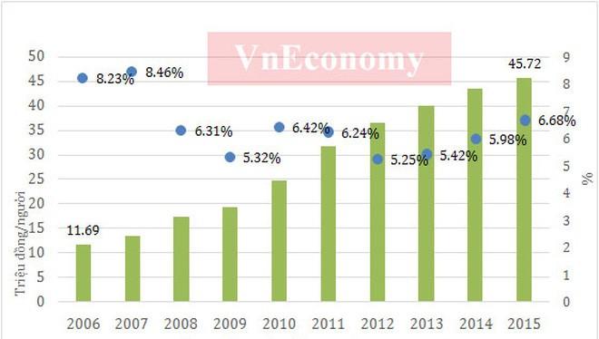 Kinh tế Việt Nam 10 năm dưới thời Thủ tướng Nguyễn Tấn Dũng