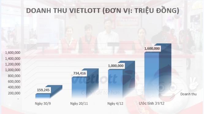 Chỉ tính riêng tháng 12/2016, doanh thu Vietlott đã lên tới 600 tỷ đồng.