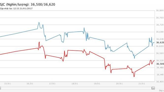 Diễn biến giá vàng SJC tuần qua tại các đại lý của Doji.