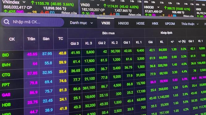 """""""Chào xuân"""" Tân Sửu, VN-Index tăng gần 41 điểm lên mức 1.155 điểm"""