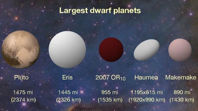 Video: Phát hiện hành tinh vô danh lớn nhất của hệ Mặt trời