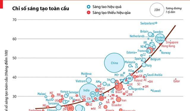 Bảng chỉ số sáng tạo toàn cầu