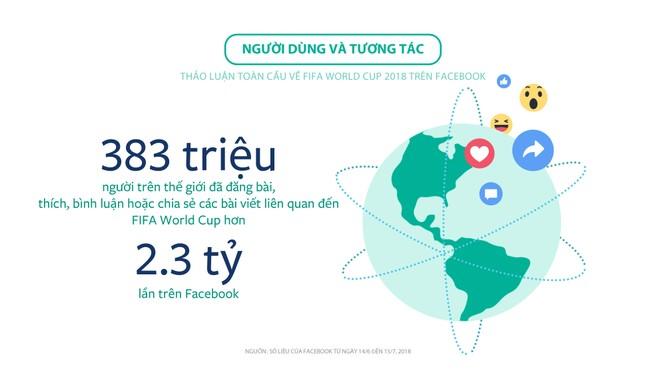 Số liệu ghi nhận người dùng và tương tác trên Facebook về sự kiện thể thao lớn nhất hành tinh.