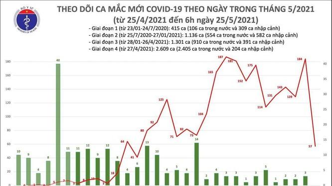 Số ca mắc COVID019 mới tính đến 6h sáng ngày 25/5 (Ảnh - BYT)