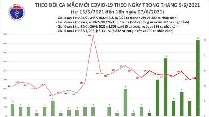 Số ca mắc COVID-19 mới tính đến 18h trưa nay (Ảnh - BYT)