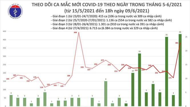 Số ca mắc COVID-19 mới tính đến 18h tối nay (Ảnh - BYT)