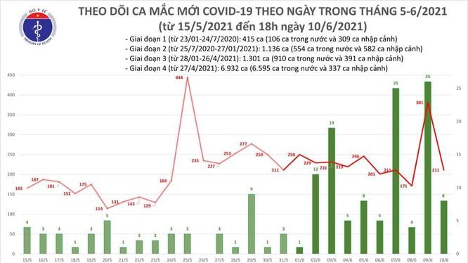 Số ca mắc COVID-19 mới tính đến 18h hôm nay (Ảnh - BYT)