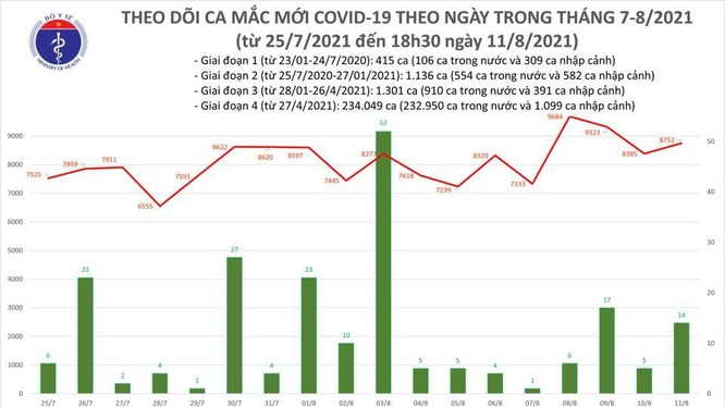Thống kê số ca mắc COVID-19 của Bộ Y tế tính đến 6h ngày 11/8 (Ảnh - BYT)