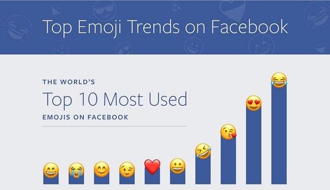 Bảng xếp hạng các emoji được sử dụng nhiều nhất trên thế giới