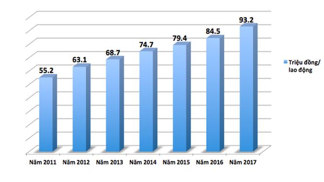 Việt Nam có mức tăng năng suất lao động nhanh nhất ASEAN song chênh lệch với các nước vẫn ngày càng được nới rộng.