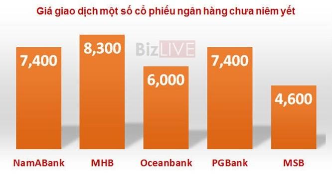 Thống kê giá một số cổ phiếu ngân hàng chưa niêm yết tại thời điểm giao dịch gần nhất. Nguồn: BizLIVE tổng hợp.