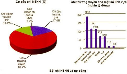 Dự kiến NSNN thâm hụt 226.000 tỷ đồng trong 2015